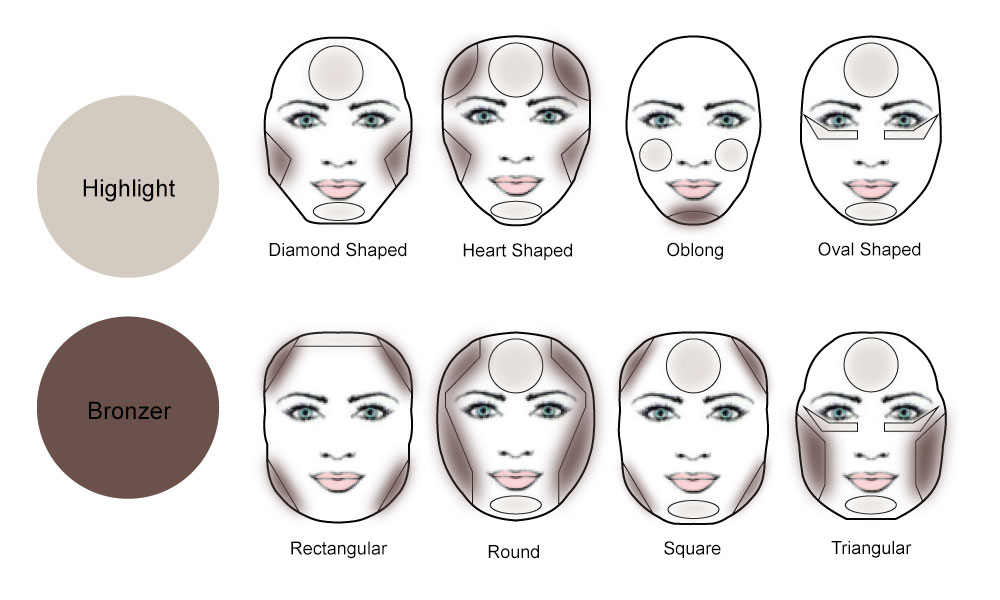 contouring e highlighting